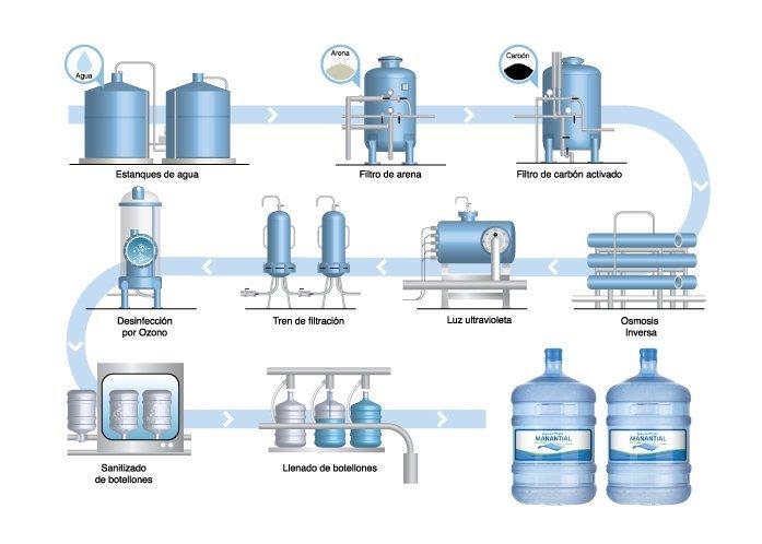 Planta purificadora de agua de mesa